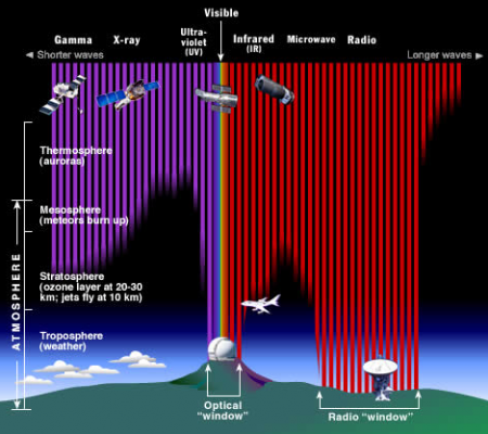 We are told that the Earth's atmosphere stops most types of electromagnetic radiation from reaching Earth's surface, but current metering and corroborating data greatly disputes this official narrative. (Image credit: STScI/JHU/NASA)