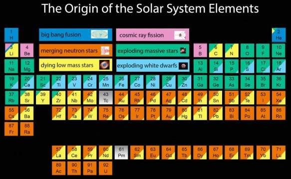 solar-system-periodic